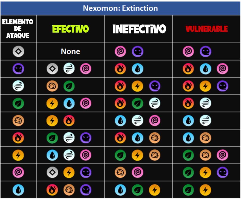 Tabla tipos Nexomon Extinction GameLX